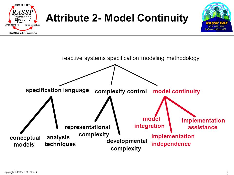 Attribute 2- Model Continuity