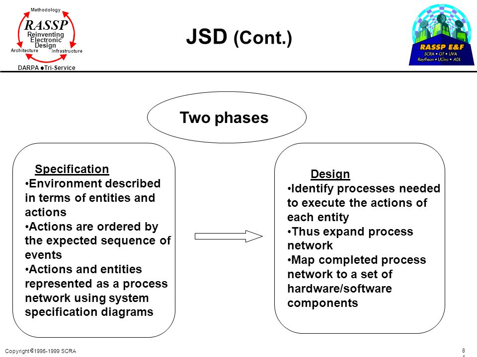 JSD (Cont.) Two phases Specification Design