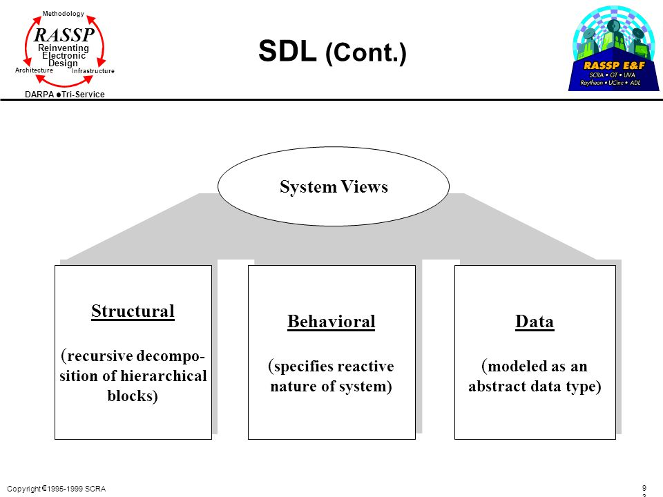 SDL (Cont.) Structural (recursive decompo- sition of hierarchical