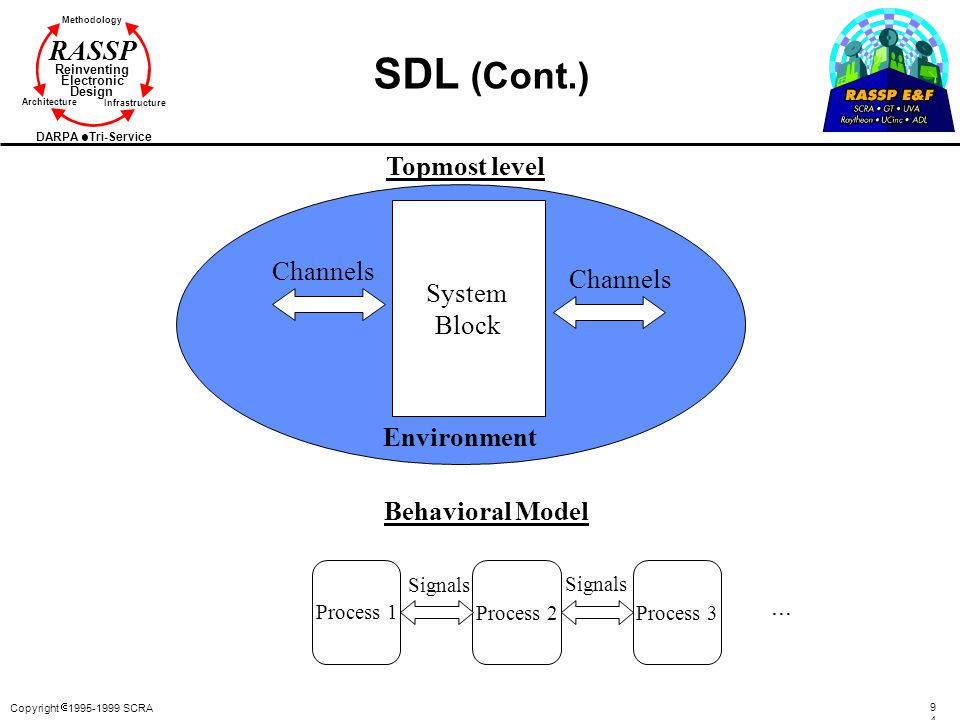 SDL (Cont.) Topmost level System Channels Block Channels Environment