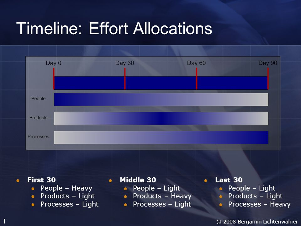 Timeline: Effort Allocations