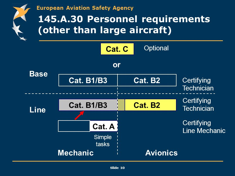 145.A.30 Personnel requirements (other than large aircraft)
