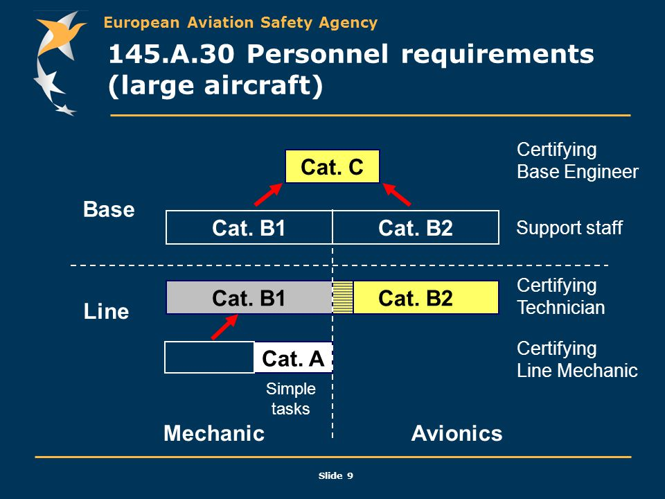 145.A.30 Personnel requirements (large aircraft)