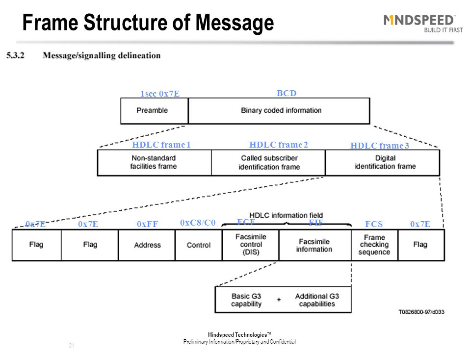 Frame Structure of Message