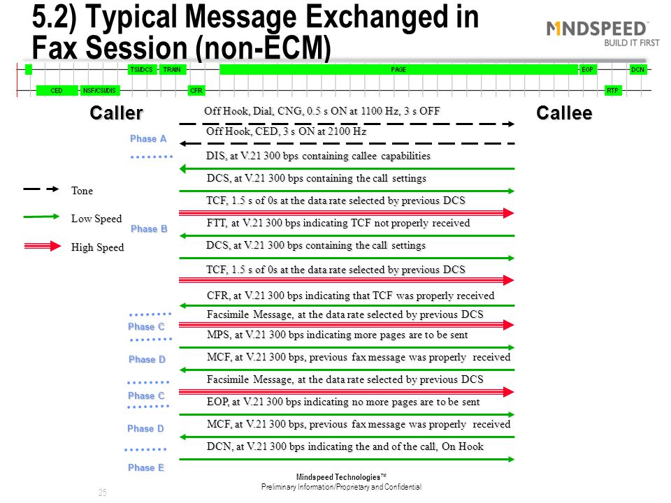 5.2) Typical Message Exchanged in Fax Session (non-ECM)