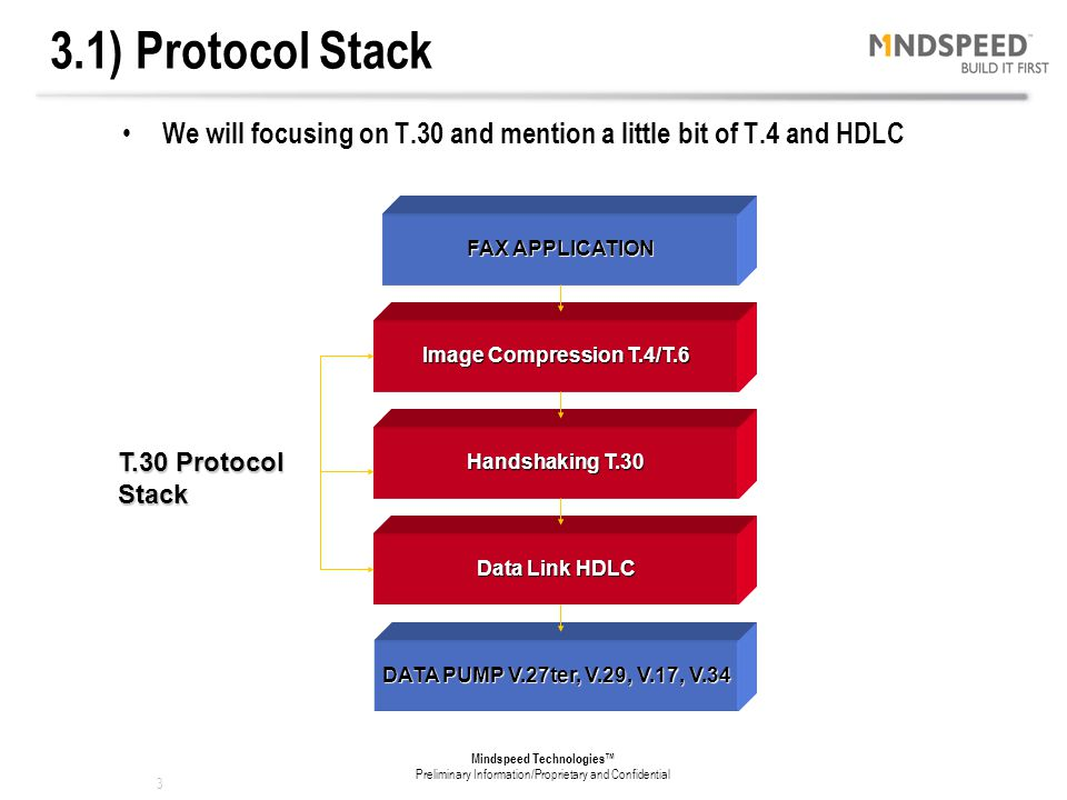 3.1) Protocol Stack We will focusing on T.30 and mention a little bit of T.4 and HDLC. FAX APPLICATION.