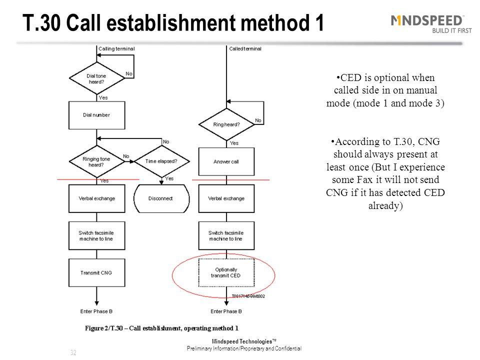 T.30 Call establishment method 1