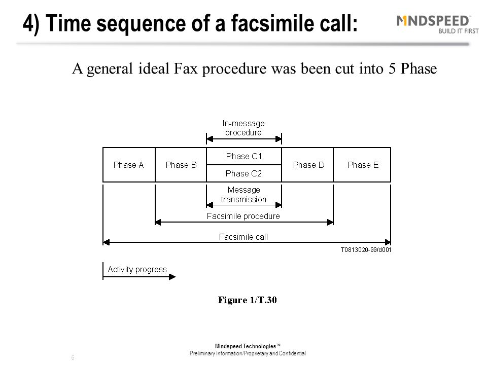 4) Time sequence of a facsimile call: