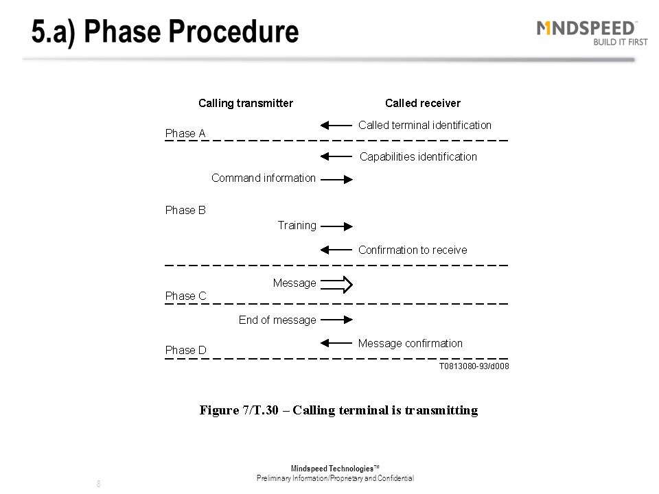 5.a) Phase Procedure