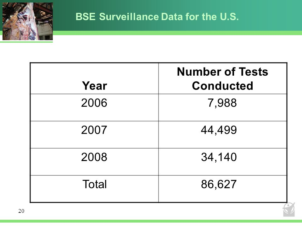 BSE Surveillance Data for the U.S.