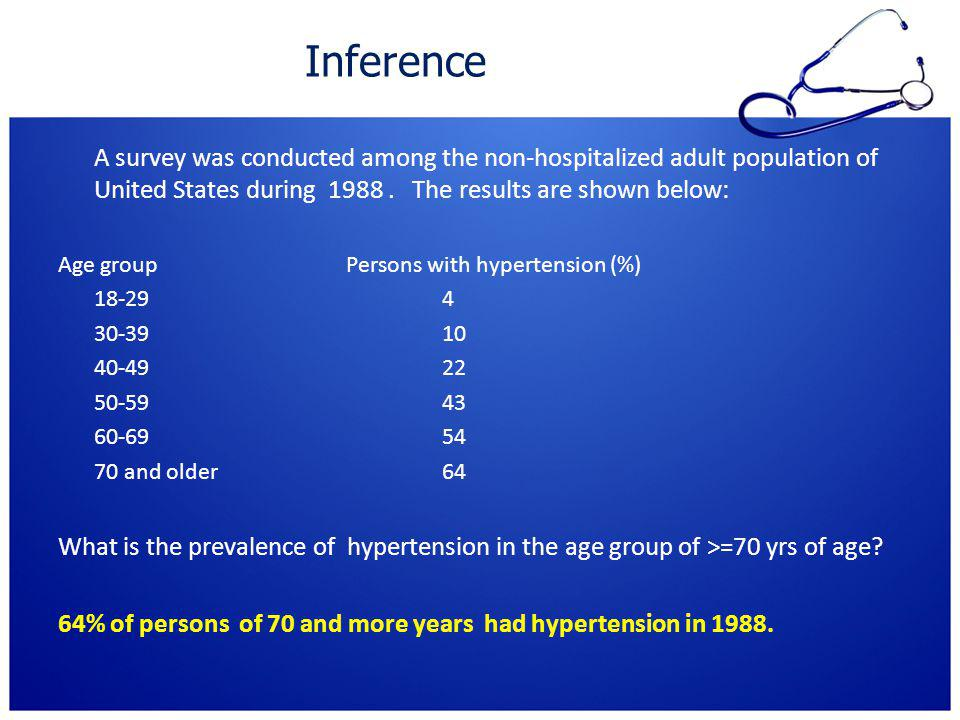 Inference A survey was conducted among the non-hospitalized adult population of United States during 1988 . The results are shown below:
