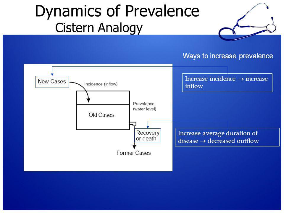 Dynamics of Prevalence Cistern Analogy (p. 185)