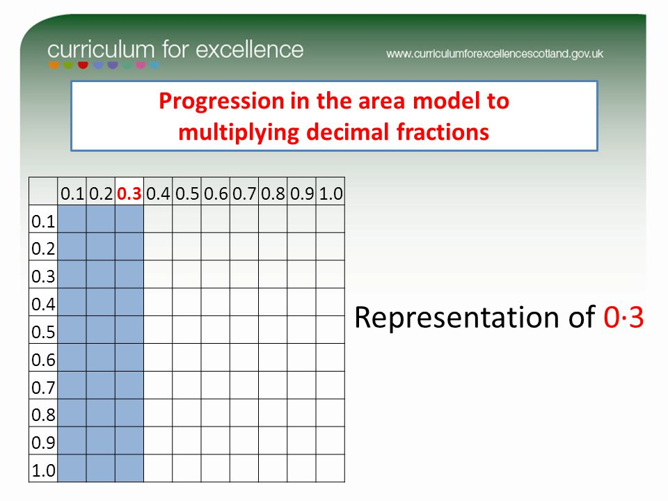 Progression in the area model to multiplying decimal fractions