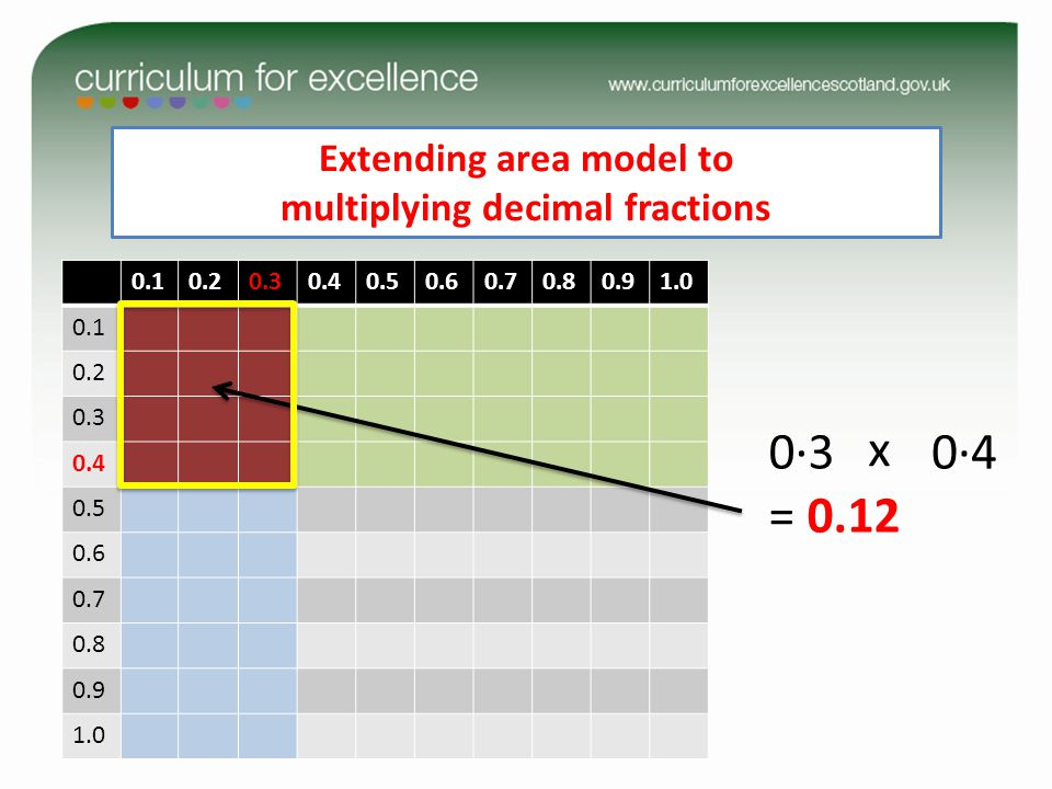 Extending area model to multiplying decimal fractions