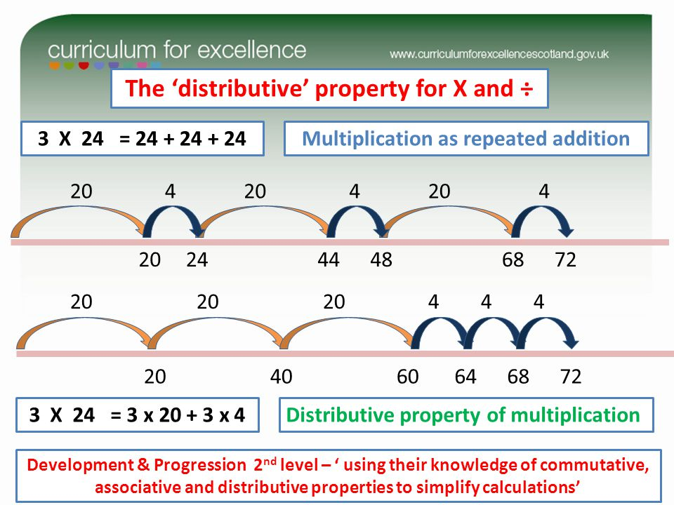 The 'distributive' property for X and ÷
