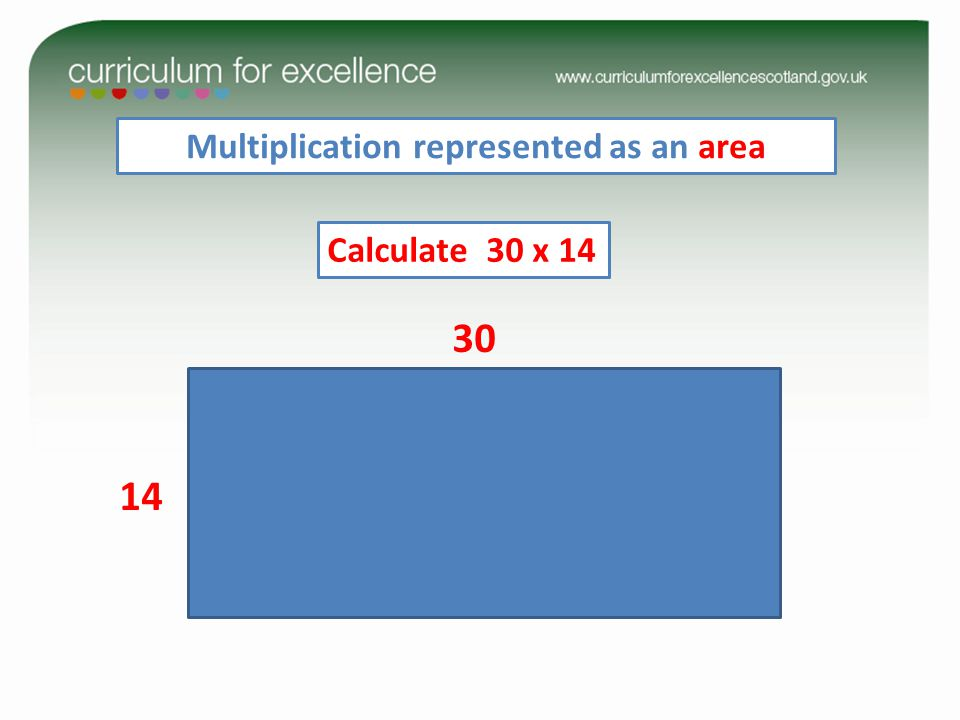 Multiplication represented as an area