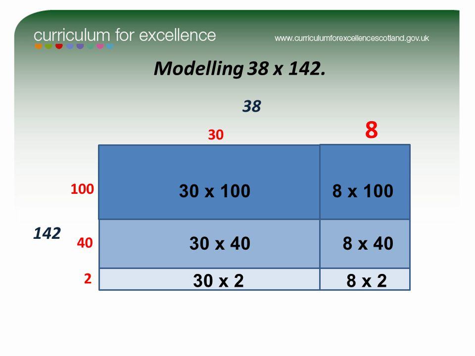 Modelling 38 x 142. 142. 100. 40. 30. 38. 8. 2. 30 x 100. 8 x 100. 30 x 40. 8 x 40. two digit number x three digit number.