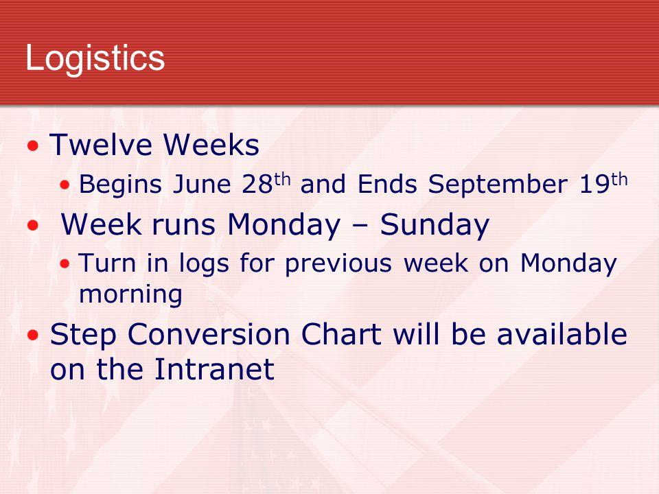 Logistics Twelve Weeks Week runs Monday – Sunday