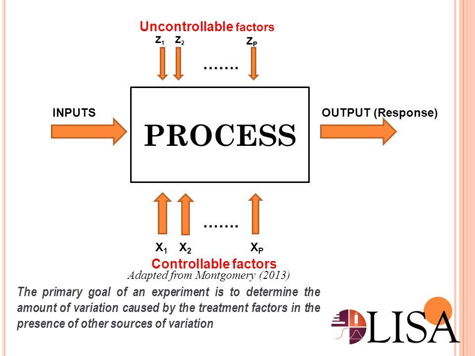 PROCESS ……. ……. Uncontrollable factors Controllable factors