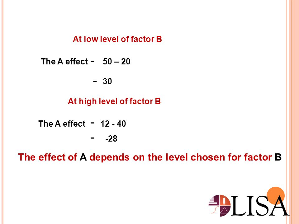 The effect of A depends on the level chosen for factor B