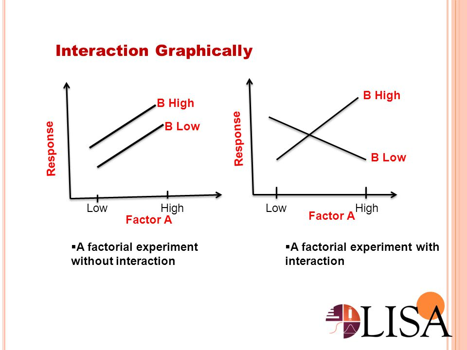 Interaction Graphically