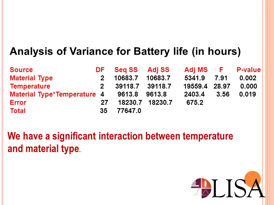 Analysis of Variance for Battery life (in hours)