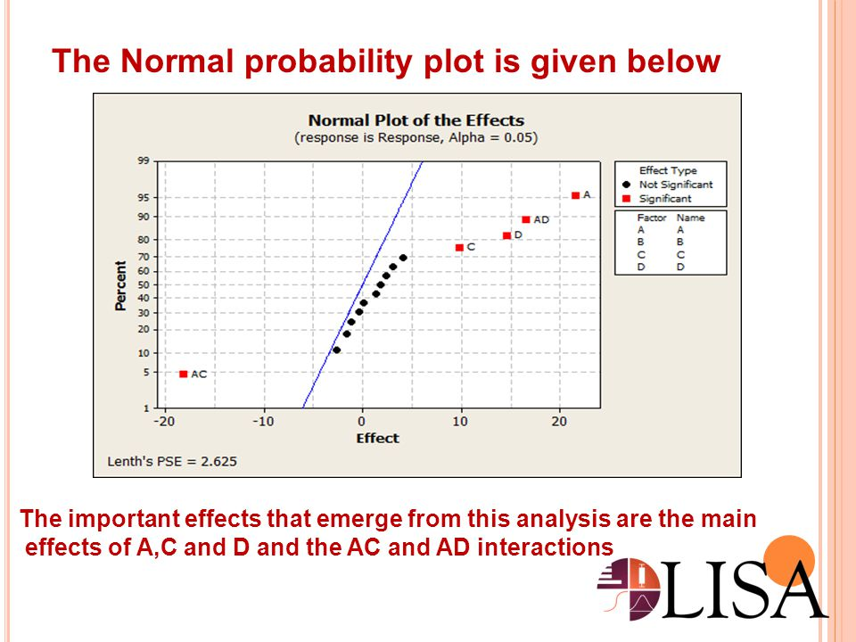 The Normal probability plot is given below