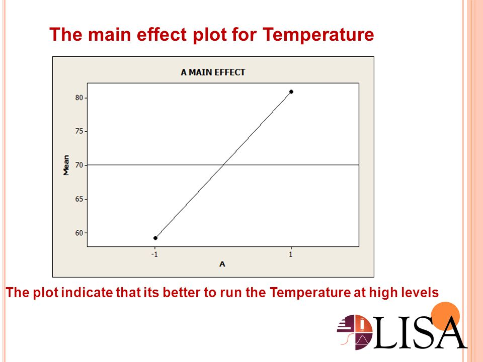 The main effect plot for Temperature
