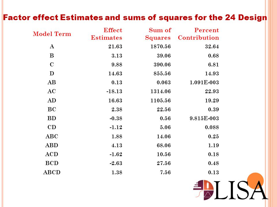 Factor effect Estimates and sums of squares for the 24 Design