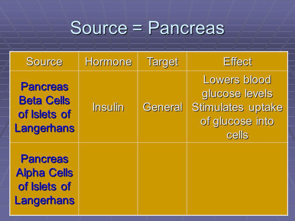Source = Pancreas Source Hormone Target Effect
