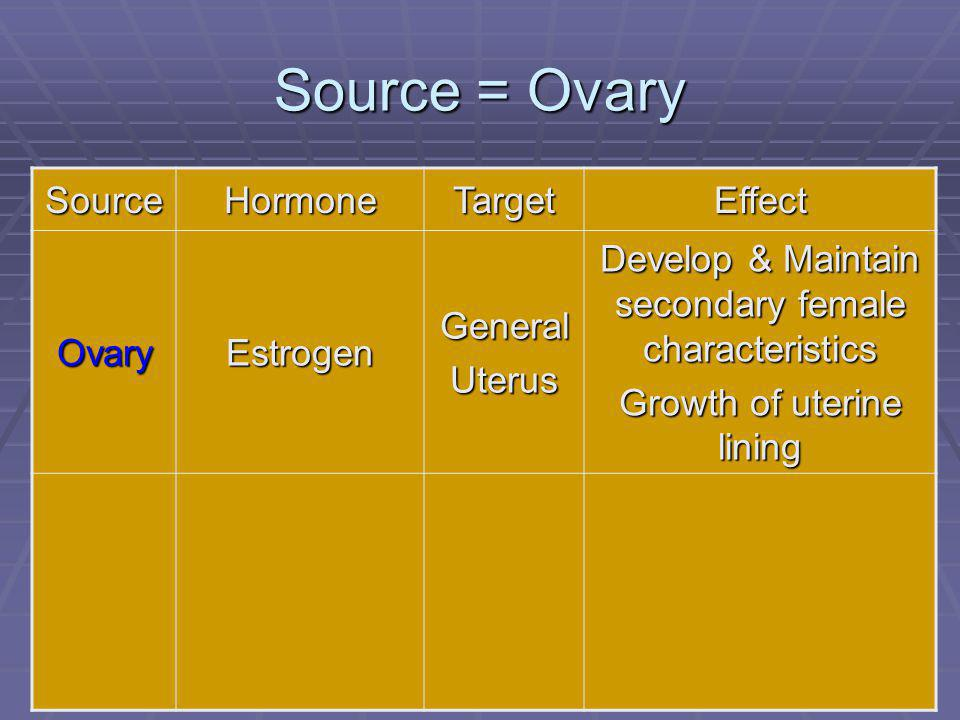 Source = Ovary Source Hormone Target Effect Ovary Estrogen General