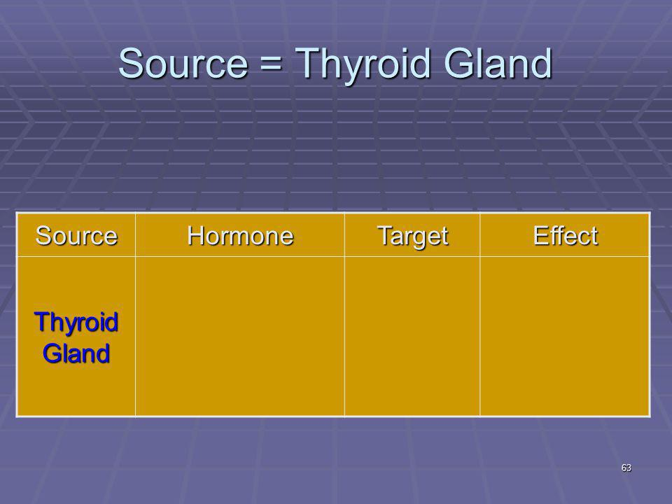 Source = Thyroid Gland Source Hormone Target Effect Thyroid Gland