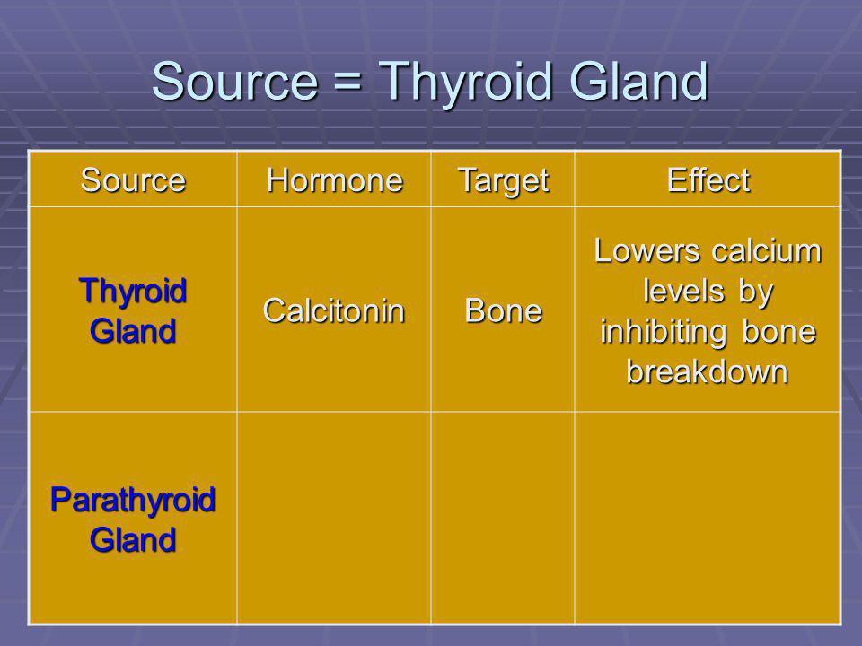 Lowers calcium levels by inhibiting bone breakdown