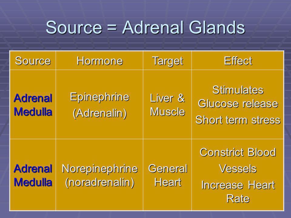 Source = Adrenal Glands