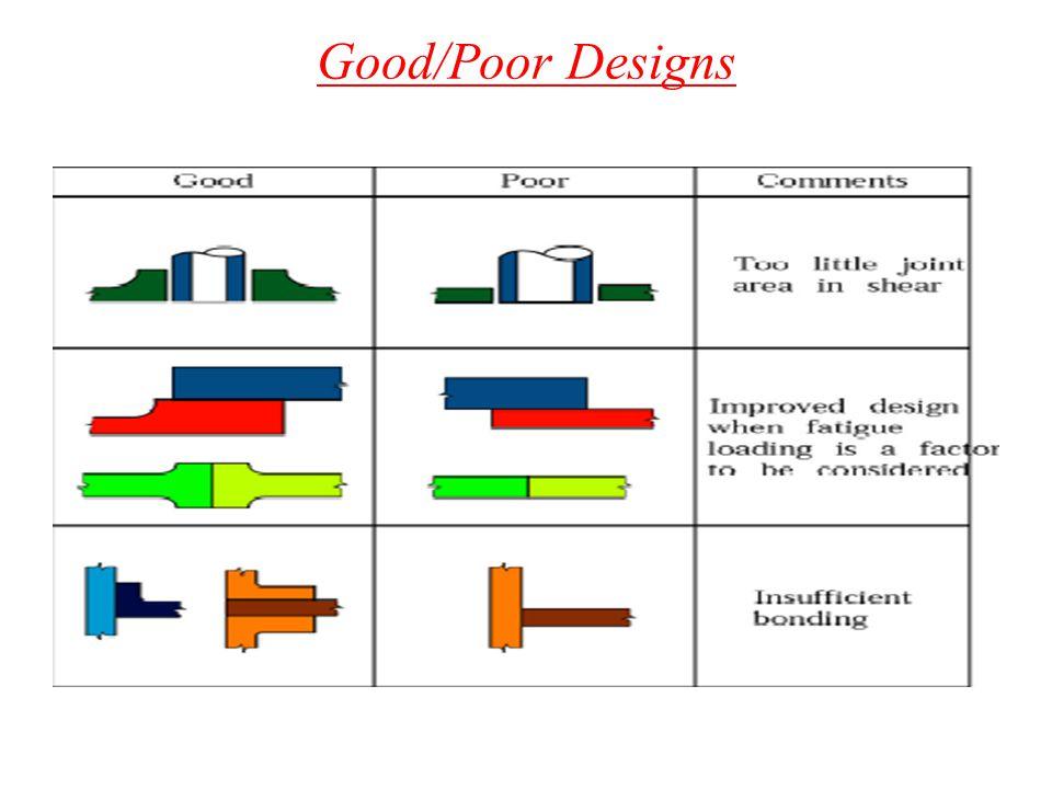 Good/Poor Designs