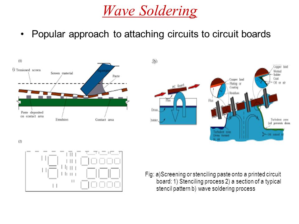 Wave Soldering Popular approach to attaching circuits to circuit boards.