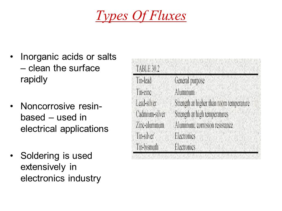 Types Of Fluxes Inorganic acids or salts – clean the surface rapidly