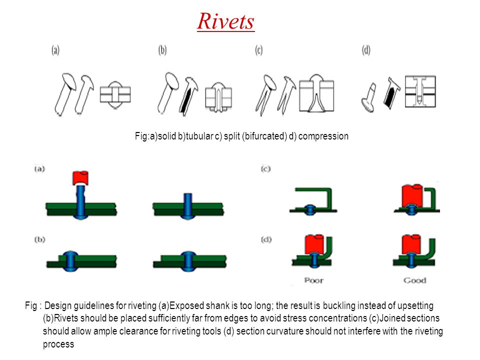 Fig:a)solid b)tubular c) split (bifurcated) d) compression