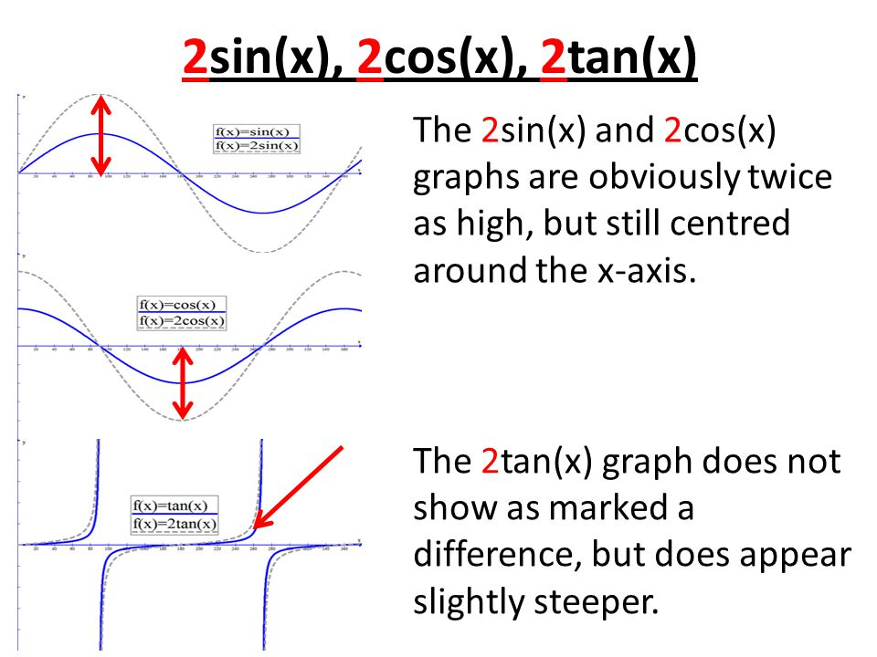 2sin(x), 2cos(x), 2tan(x) The 2sin(x) and 2cos(x) graphs are obviously twice as high, but still centred around the x-axis.