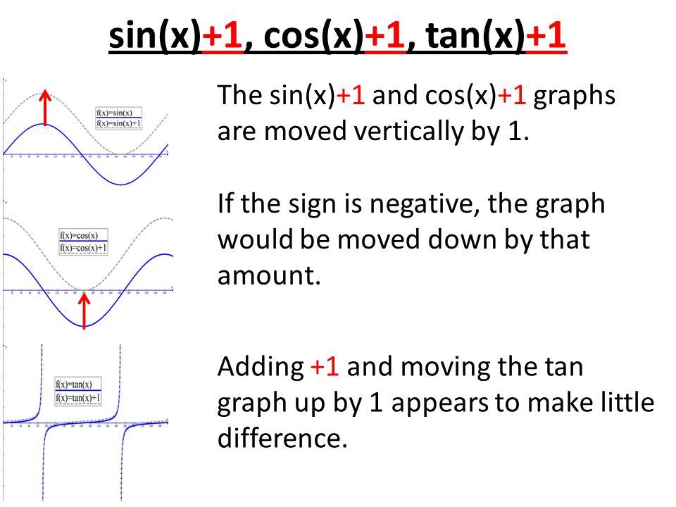 sin(x)+1, cos(x)+1, tan(x)+1