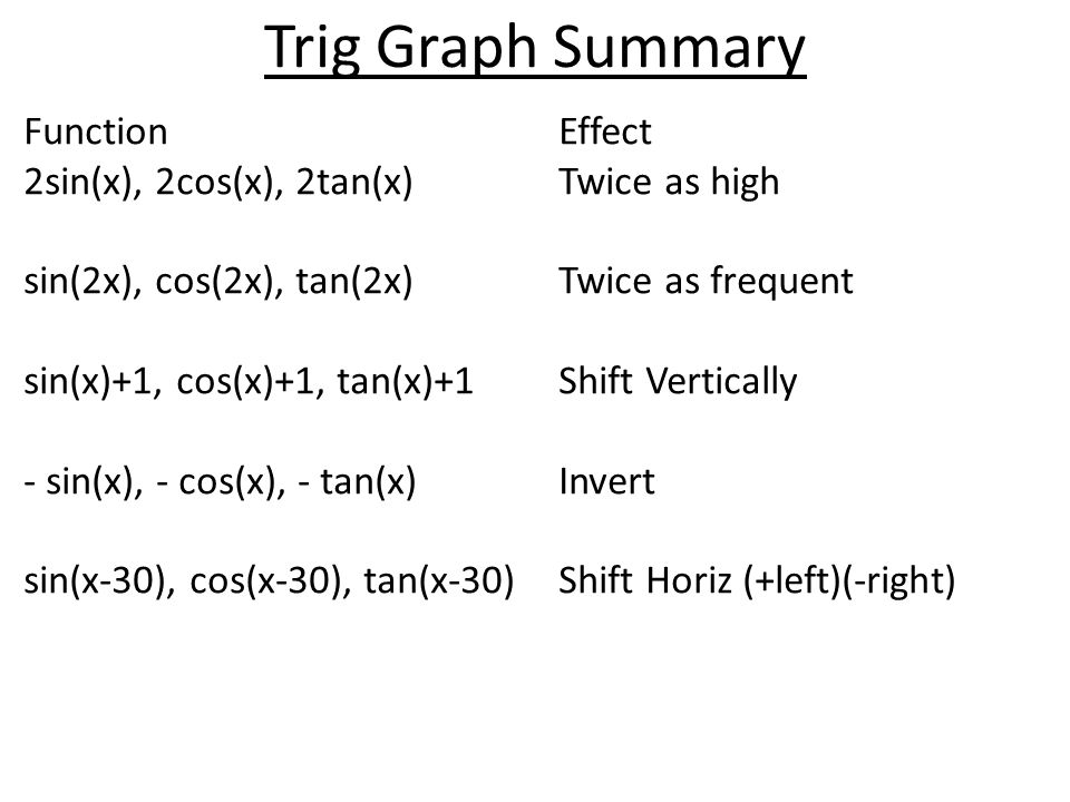 Trig Graph Summary Function Effect