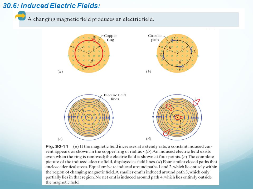 30.6: Induced Electric Fields: