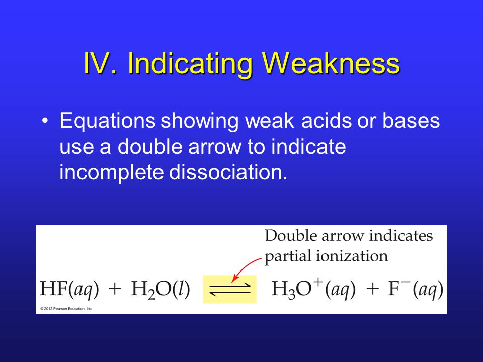 IV. Indicating Weakness