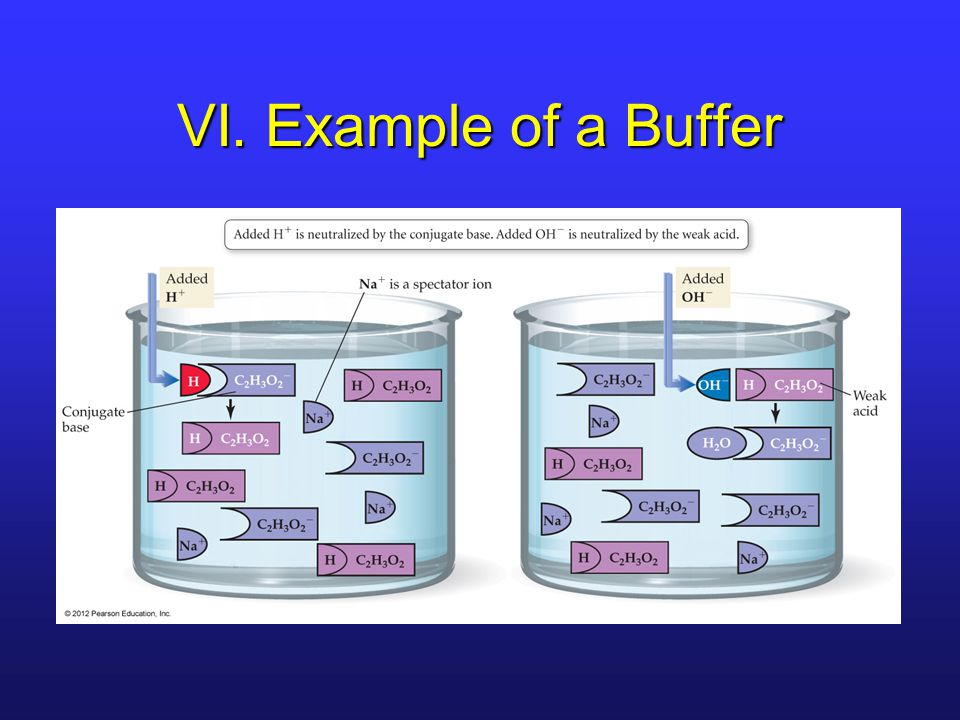 VI. Example of a Buffer