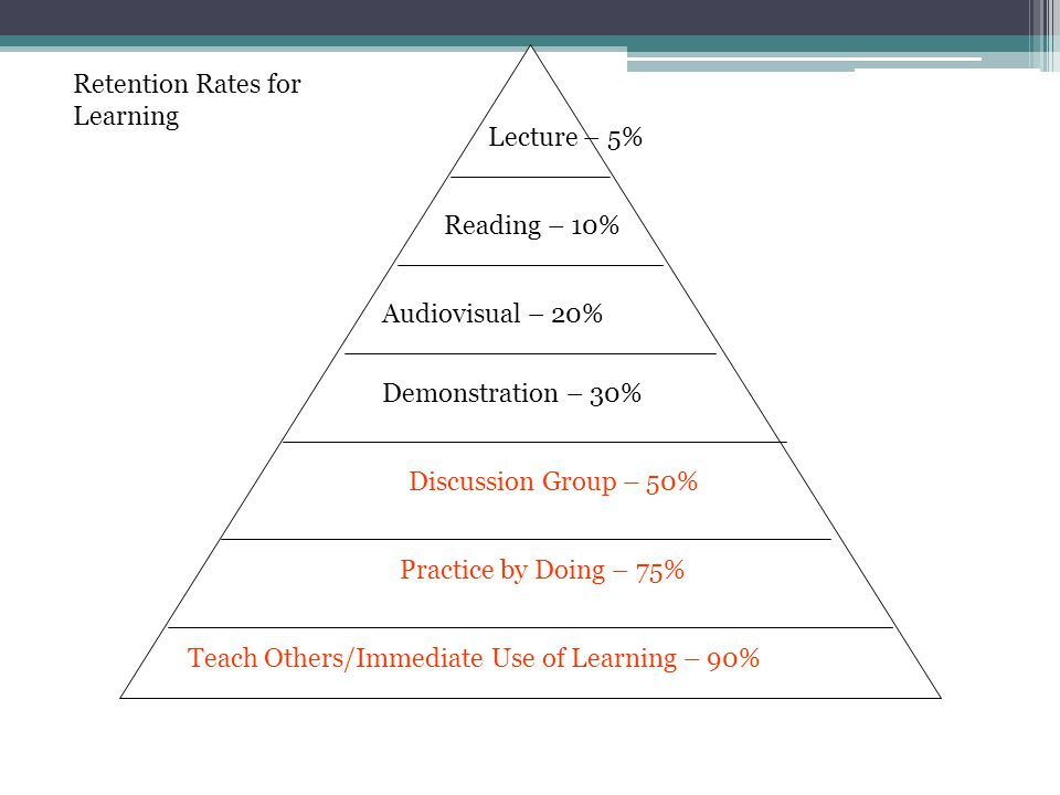 Retention Rates for Learning