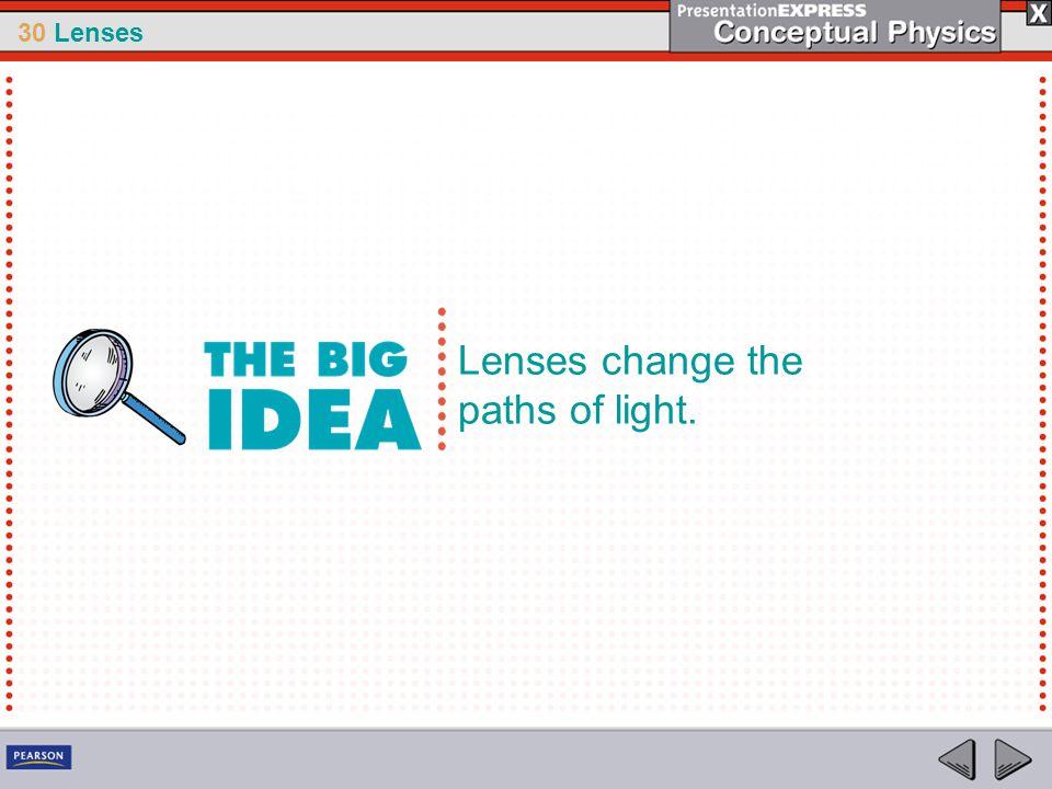 Lenses change the paths of light.