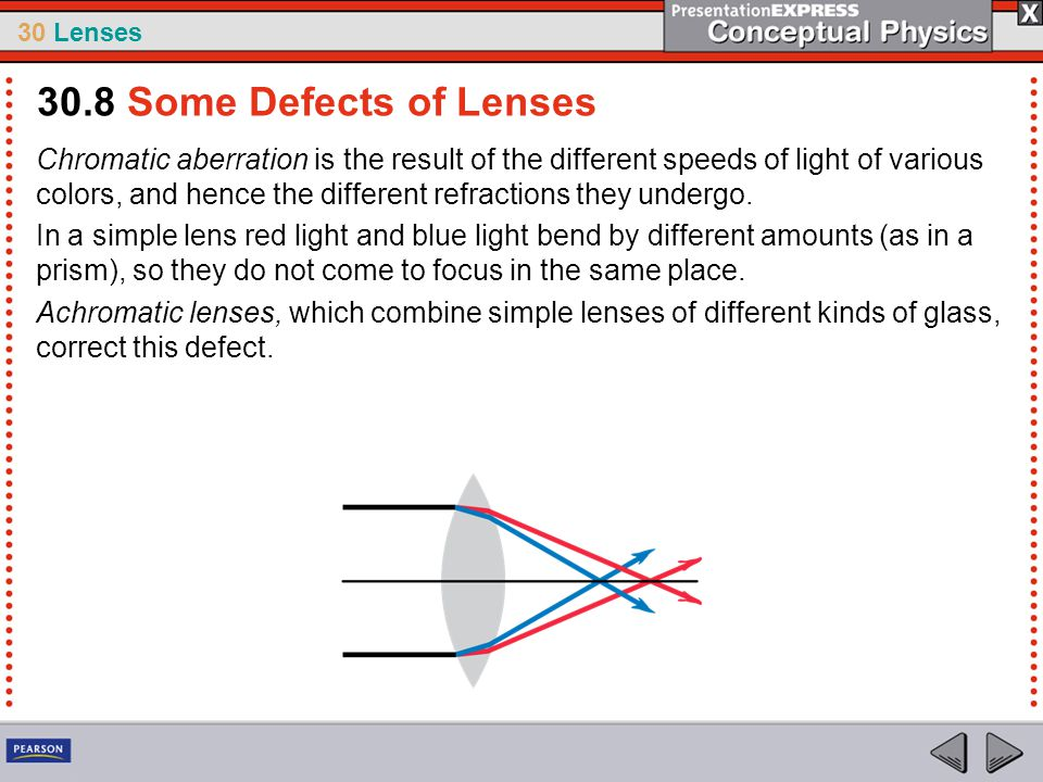 30.8 Some Defects of Lenses