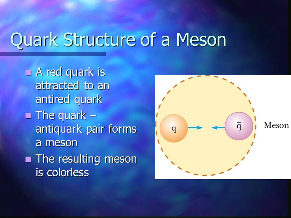 Quark Structure of a Meson