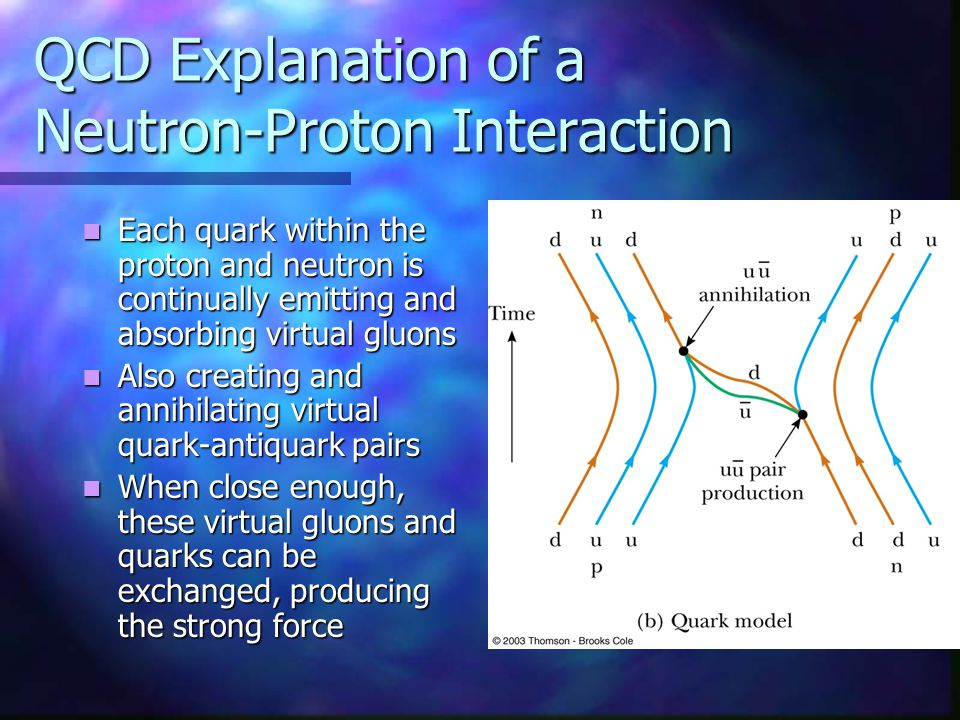 QCD Explanation of a Neutron-Proton Interaction