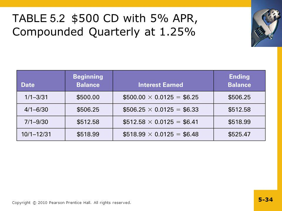 TABLE 5.2 $500 CD with 5% APR, Compounded Quarterly at 1.25%